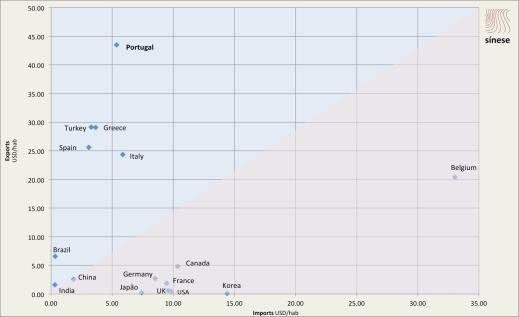 Natural Stone per capita imports and exports 2013