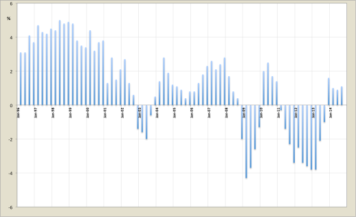 Portuguese GDP quarterly annual rate of change (%)