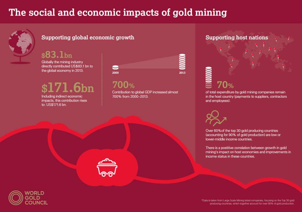 World Gold Council infographic_1