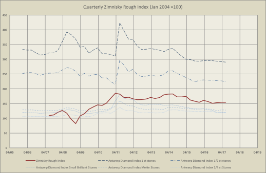 Quarterly Zimnisky Rough Index.png