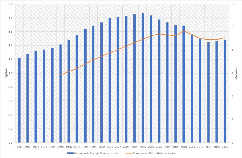Consumos de energia e electricidade per capita em Portugal