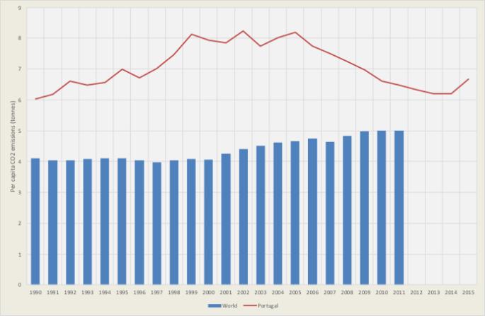 Emissões de CO2 per capita