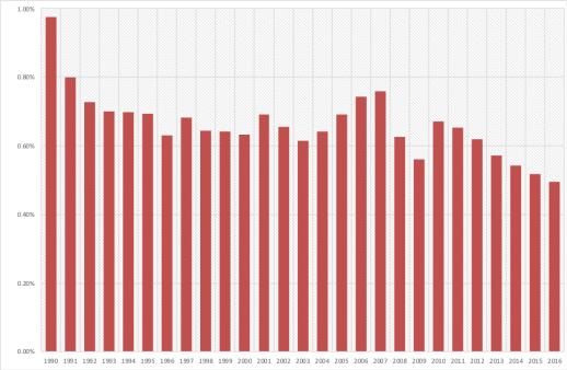 Evolução da importância da produção nacional face ao PIB