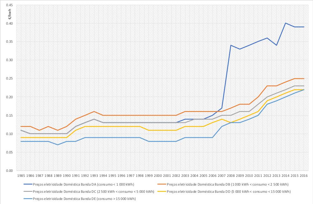 Preços da electricidade doméstica em Portugal.png