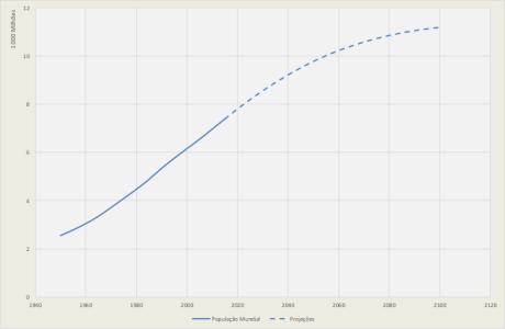 Pressão demográfica