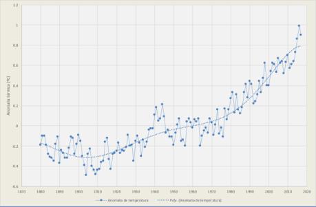 Temperatura média mundial
